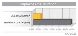 2.5 USB3.0 Ext SATA III SSD HD Encl